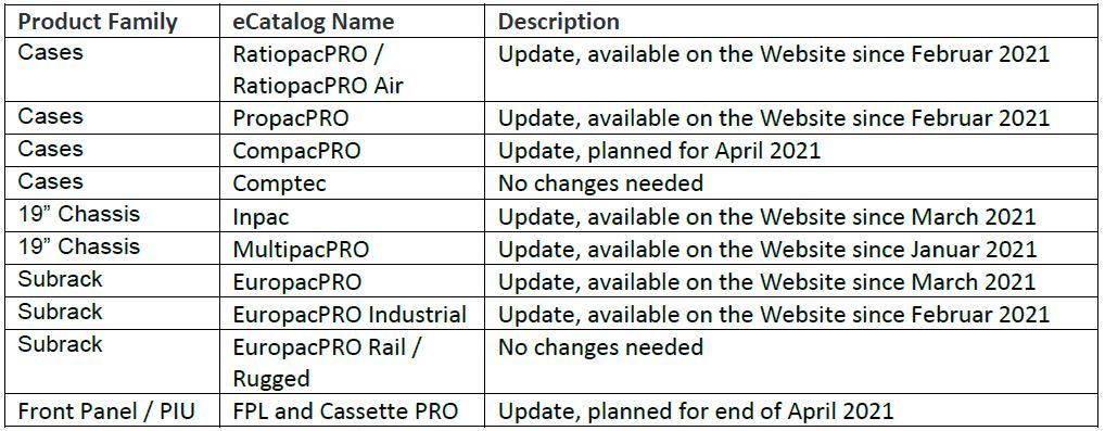 обновления для электронных каталогов EMCA